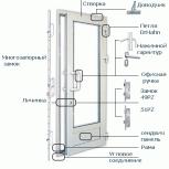 Ремонт и установка дверей, Омск
